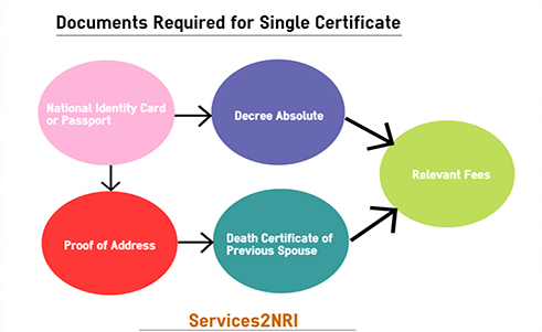 How to get Single Status Certificate in India - s2nri
