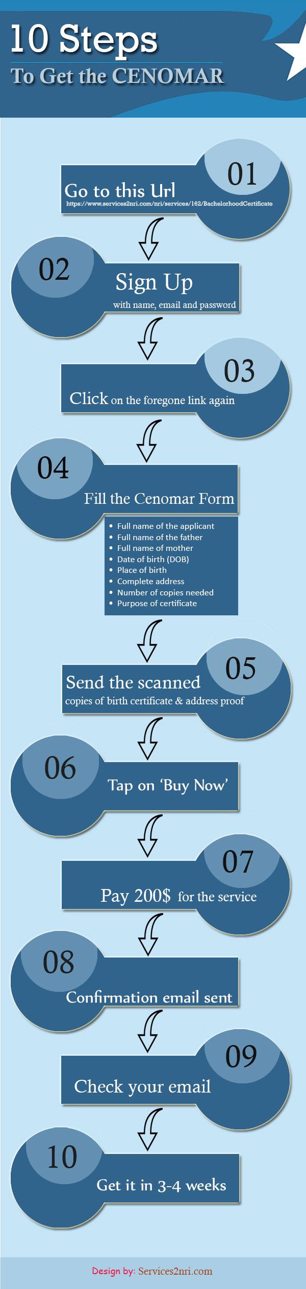 Steps to Get CENOMAR