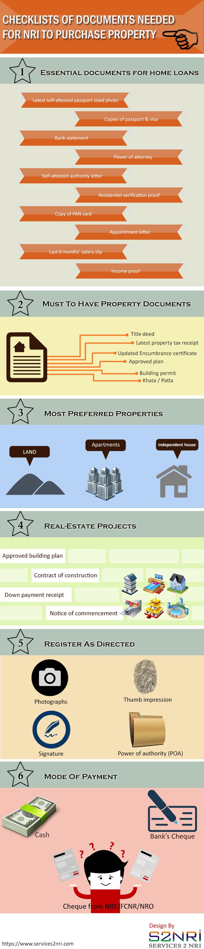 NRI Property Purchase
