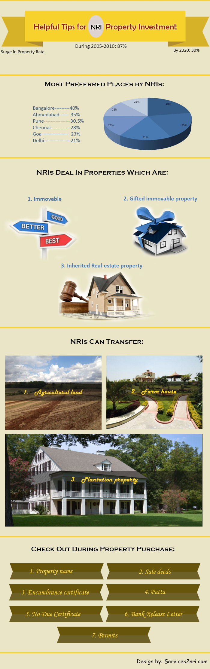 NRIs Property Investment