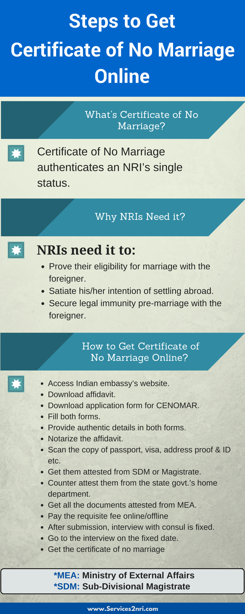 how to get certificate of no marriage
