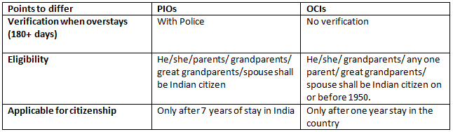 Point for OCI and PIO